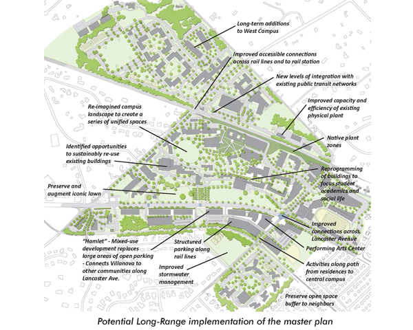 campus improvement plan Review, and revise the campus improvement plan for the purpose of improving student performance for all student populations, including students in special education programs.